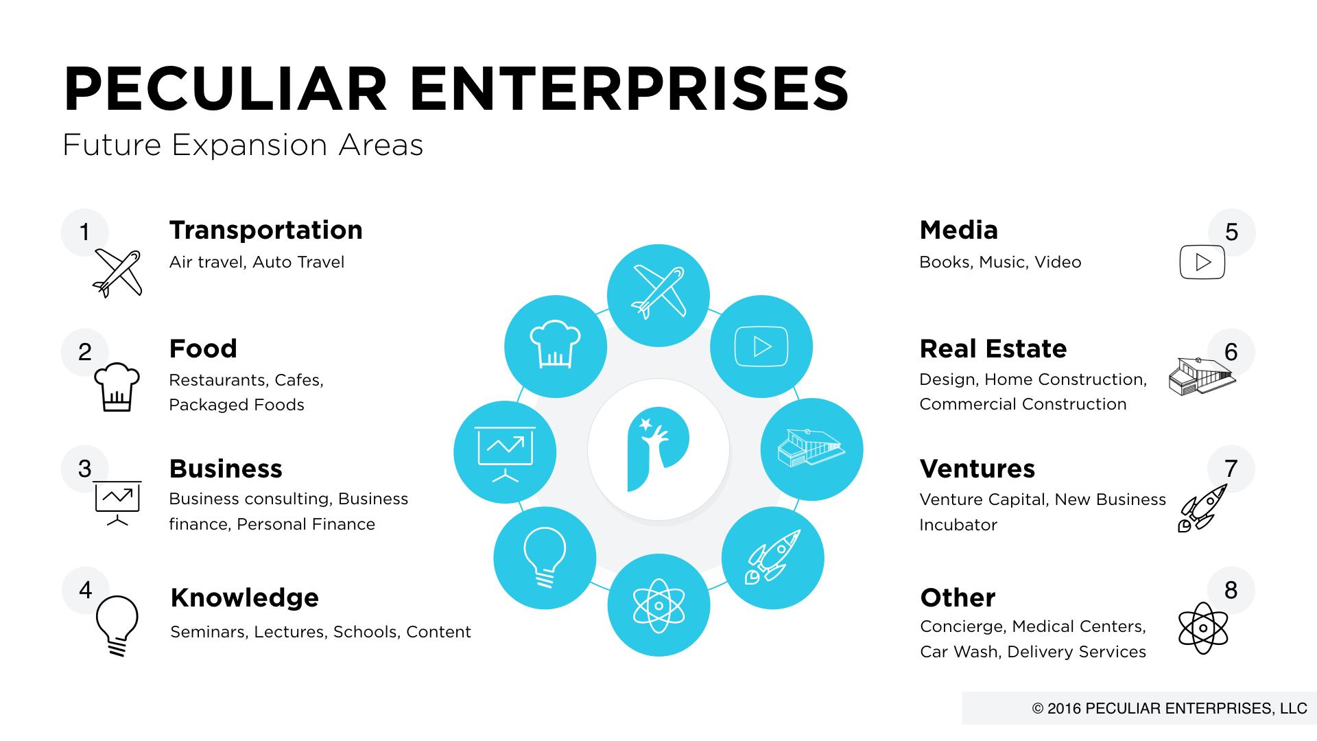 Peculiar Enterprises Strategy.001